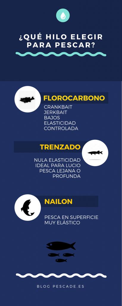 infografia hilos de pesca